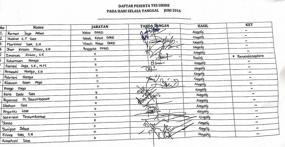 Daftar hadir anggota DPRD Kota Gunungsitoli yang melakukan tes urin. Foto Kabarnias.com/Onlyhu Ndraha.